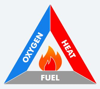 Fire Triangle definition and uses of the fire triangle blazequel ltd