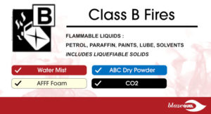 class-b-fires-and-suitable-fire-extinguishers